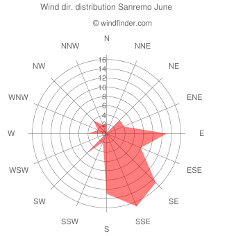 Wind direction distribution Sanremo June