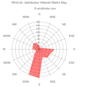 Wind direction distribution Helsinki-Malmi May