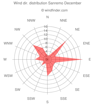 Wind direction distribution Sanremo December