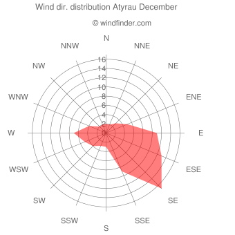 Wind direction distribution Atyrau December