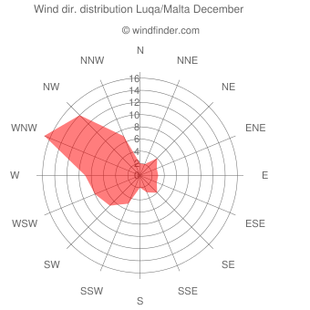 Wind direction distribution Luqa/Malta December