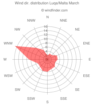 Wind direction distribution Luqa/Malta March