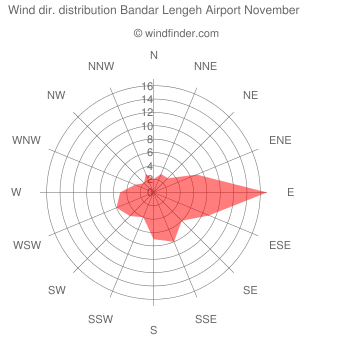 Wind direction distribution Bandar Lengeh Airport November