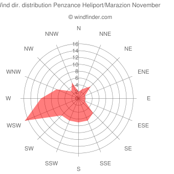 Wind direction distribution Penzance Heliport/Marazion November