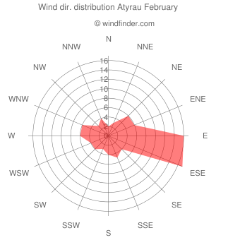 Wind direction distribution Atyrau February