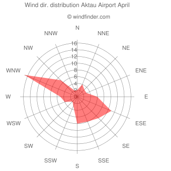 Wind direction distribution Aktau Airport April