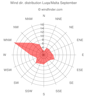 Wind direction distribution Luqa/Malta September