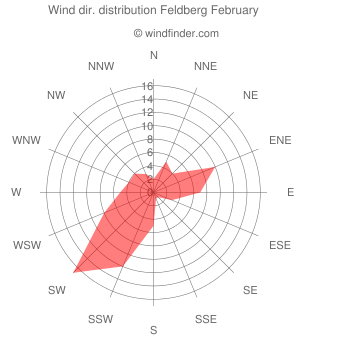 Wind direction distribution Feldberg February