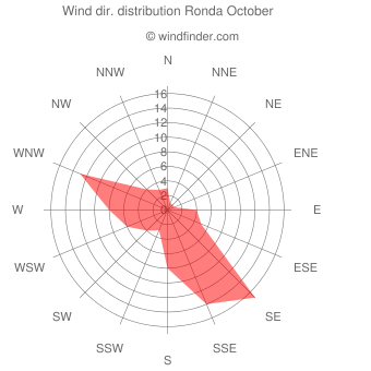 Wind direction distribution Ronda October