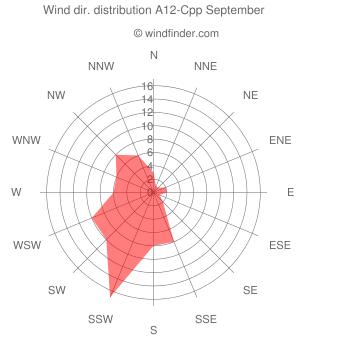 Wind direction distribution A12-Cpp September