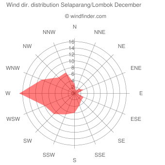 Wind direction distribution Selaparang/Lombok December