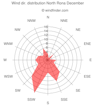 Wind direction distribution North Rona December