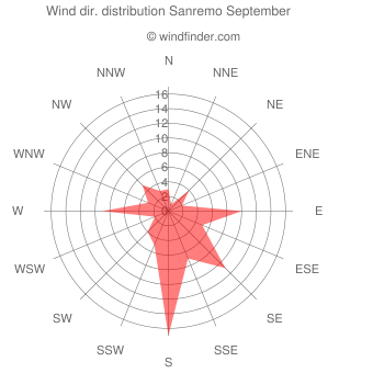 Wind direction distribution Sanremo September