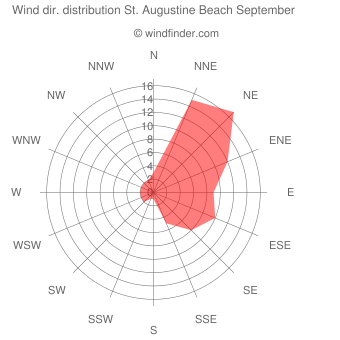Wind direction distribution St. Augustine Beach September
