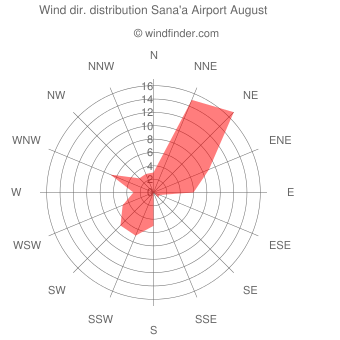 Wind direction distribution Sana'a Airport August