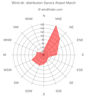 Wind direction distribution Sana'a Airport March