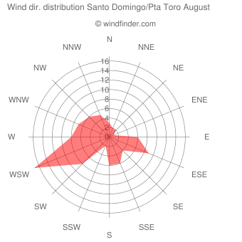Wind direction distribution Santo Domingo/Pta Toro August