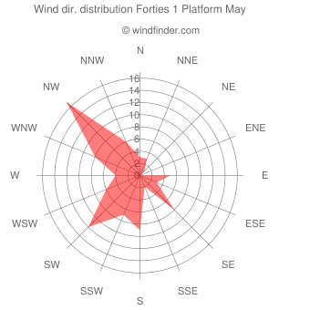 Wind direction distribution Forties 1 Platform May