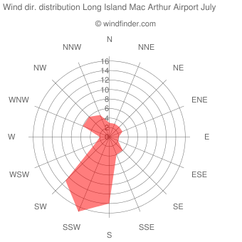 Wind direction distribution Long Island Mac Arthur Airport July