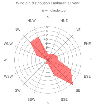 Annual wind direction distribution Lankaran