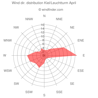 Wind direction distribution Kiel/Leuchtturm April