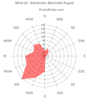 Wind direction distribution Belmullet August