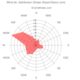 Wind direction distribution Gimpo Airport/Seoul June