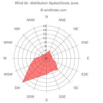 Wind direction distribution Apalachicola June