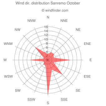 Wind direction distribution Sanremo October