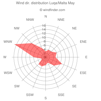 Wind direction distribution Luqa/Malta May