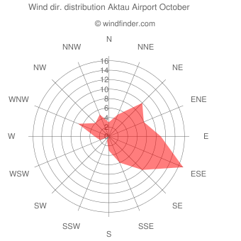 Wind direction distribution Aktau Airport October