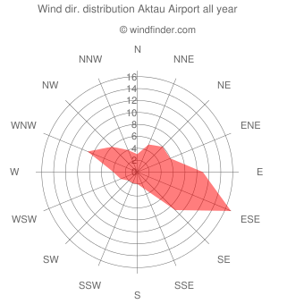 Annual wind direction distribution Aktau Airport