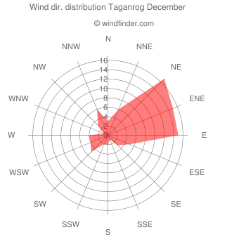 Wind direction distribution Taganrog December