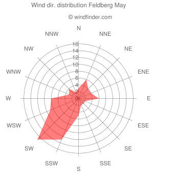 Wind direction distribution Feldberg May