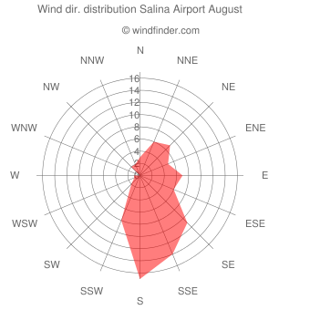 Wind direction distribution Salina Airport August