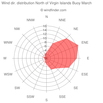 Wind direction distribution North of Virgin Islands Buoy March