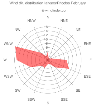 Wind direction distribution Ialysos/Rhodos February
