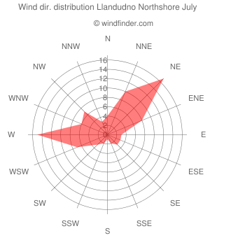 Wind direction distribution Llandudno Northshore July