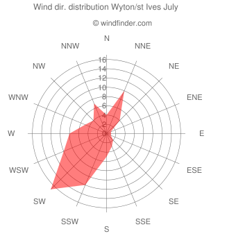 Wind direction distribution Wyton/st Ives July