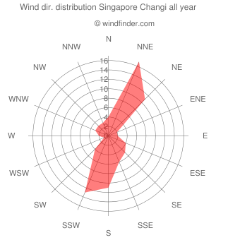 Annual wind direction distribution Singapore Changi