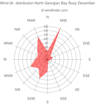 Wind direction distribution North Georgian Bay Buoy December