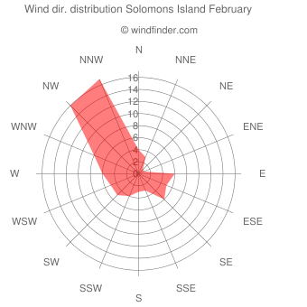 Wind direction distribution Solomons Island February