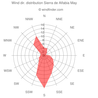 Wind direction distribution Sierra de Alfabia May