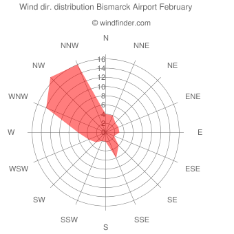 Wind direction distribution Bismarck Airport February