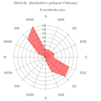 Wind direction distribution Lankaran February