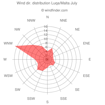 Wind direction distribution Luqa/Malta July