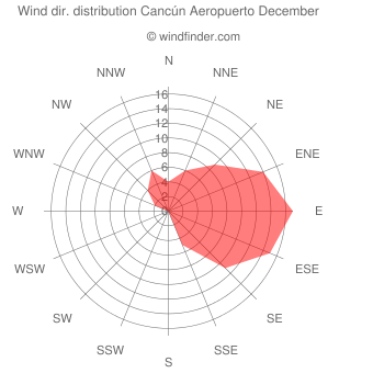 Wind direction distribution Cancún Aeropuerto December