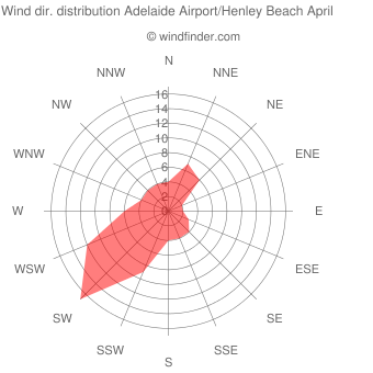 Wind direction distribution Adelaide Airport/Henley Beach April