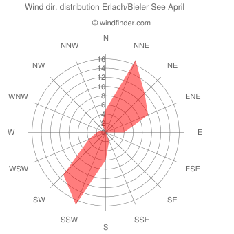 Wind direction distribution Erlach/Bieler See April