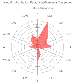 Wind direction distribution Pulau Nias/Mentawai December